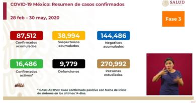 México llega a 87 mil 512 contagios y 9 mil 779 muertos