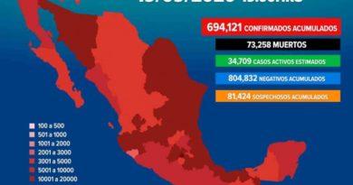 Supera México los 690 mil casos de covid-19