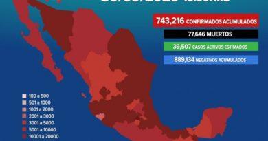 Casos confirmados de Covid en México llegan a 743 mil 216