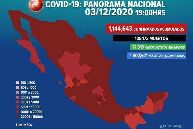 Suman 1,144,643 los casos positivos de covid-19 en México