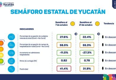 Yucatán disminuye los contagios y decesos por covid